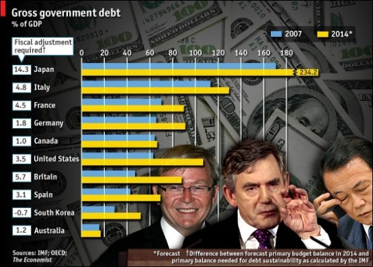 090612-economist-govt-debt-2014