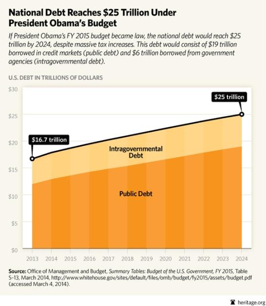BL-obama-budget-2014-debt_600
