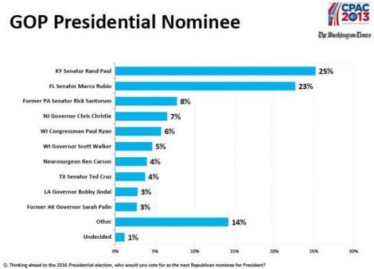 cpac straw poll_2013