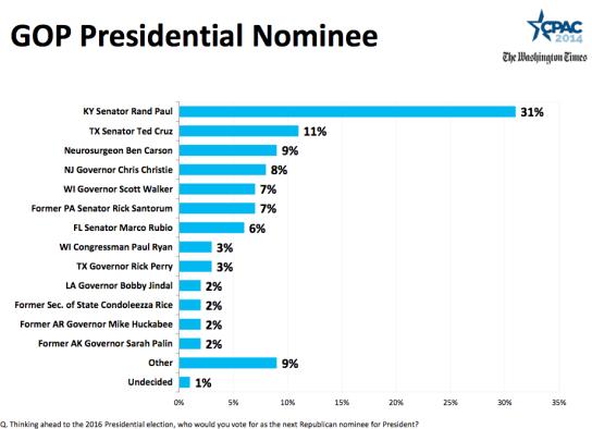 CPAC2014-Straw-Poll
