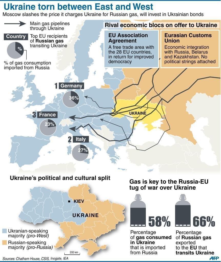 gas_europe