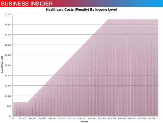 healthcare-obamacare-penalty-tax-cost-chart