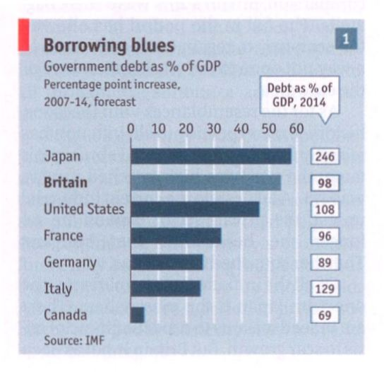 National Debt Projection for 2014.IMF