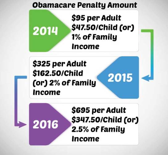 Obamacare-Penalty-Amount