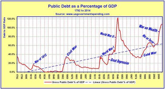 Public Debt 1792 - 2014