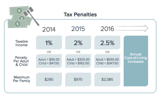 TaxPenalty