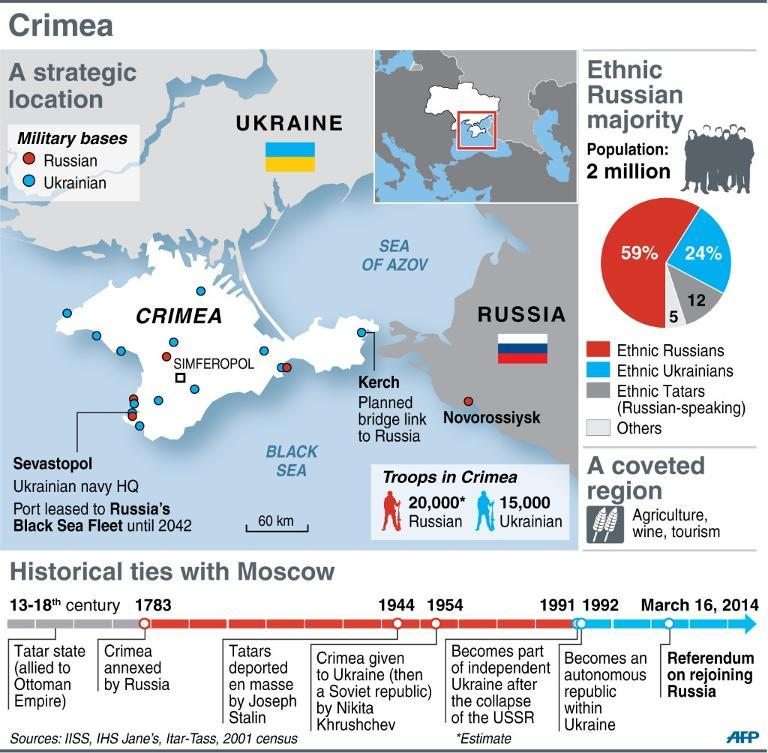 Russia timeline history / Places that except paypal