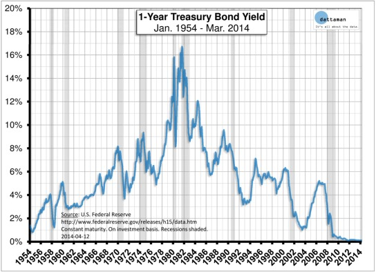 1-Year-Treasury-Bill-Yield