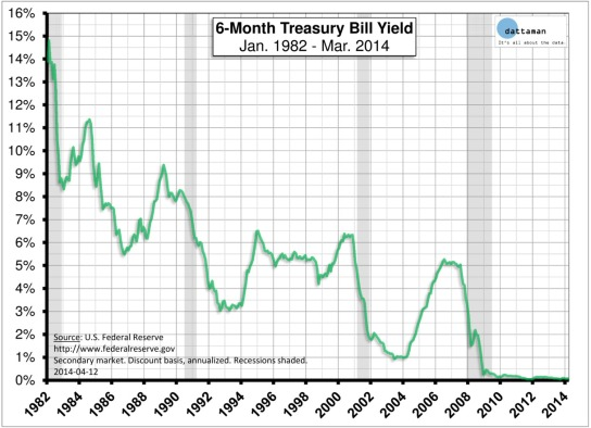 6-Month-Treasury-Bill-Yield