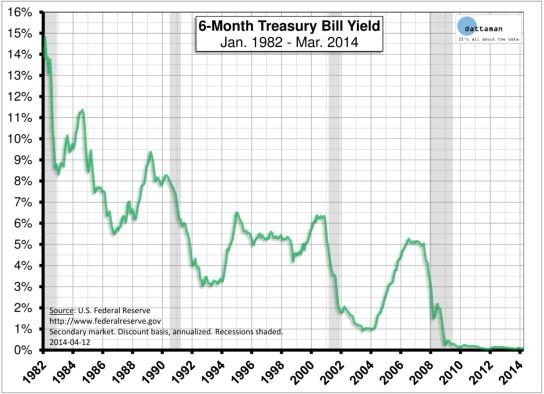 6-Month-Treasury-Bill-Yield