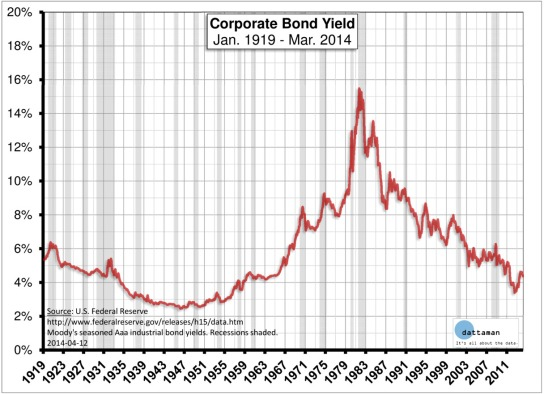 Corporate-Bond-Yield