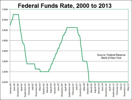 fed-funds-rate-2000-2013