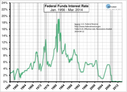 Image result for near zero interest rate policy