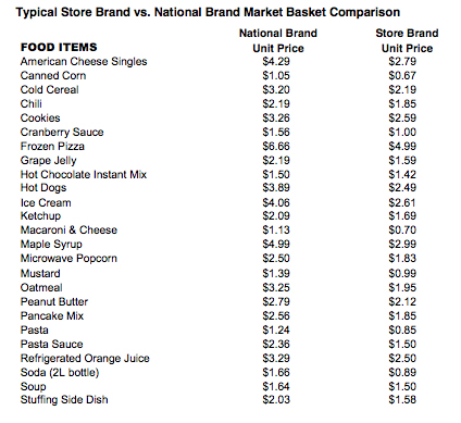 national_brands_store_brands_food_prices