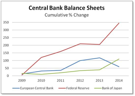 Central banks and movements in stock market