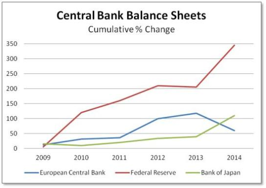 the central bank or the fed essay Steve bogue professor carman eco 315 h the ecb and the fed the european central bank and the federal reserve both hold difference.