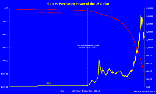 gold-purchasing-power-us-dollar-1913-2014