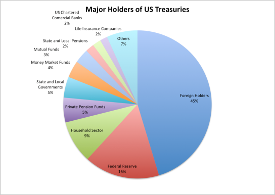 Holders of US Treasury Debt