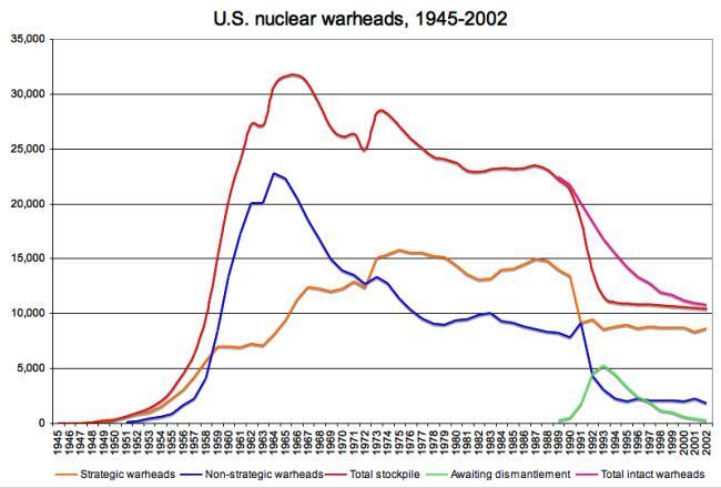 2012-01-06-US_nuclear_warheads