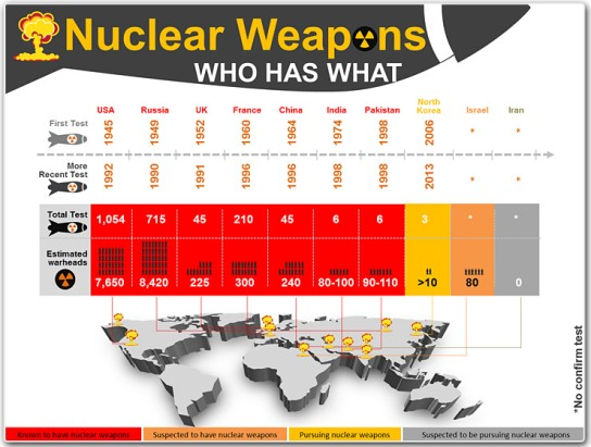 countries-with-nuclear-weapons-powerpoint-slide