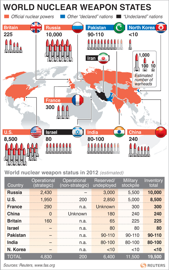Countries-with-Nuclear-Weapons