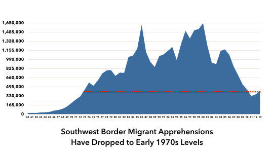 Image result for range of estimates of apprehensions in us by border patrol