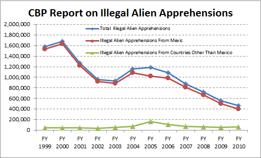 cbp-illegal-alien-apprehens