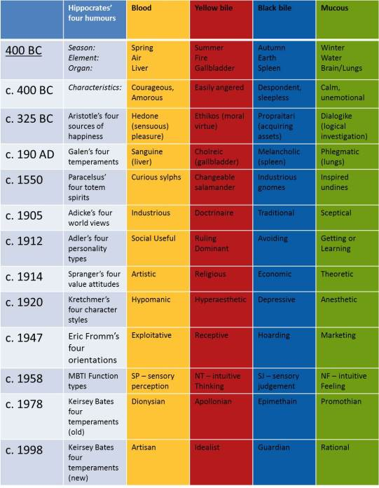 the-four-temperaments-with-colour-overlay4
