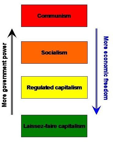 Capitalism_communism