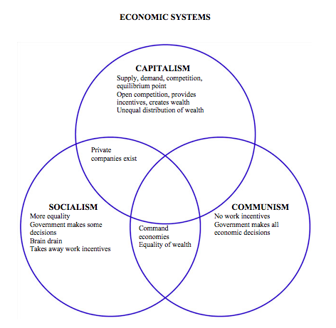 difference between capitalism and communism essay Access to over 100,000 complete essays and term papers  essays related to contrast between capitalism and communism 1  through his research into these questions, trying to find differences between capitalist and non-capitalist societies, he came across a link between the occurrence of capitalism and the fact that it occurred in tandem.