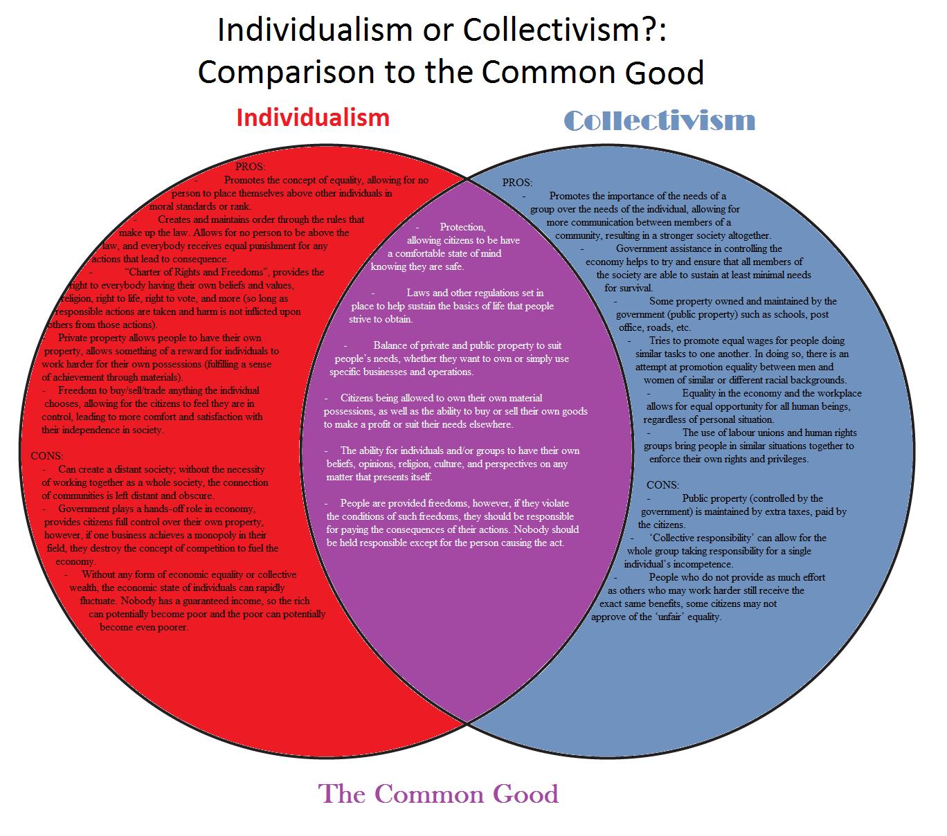 communism vs capitalism venn diagram | Diarra