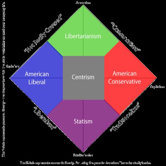 nolan-chart-basicphilosophies