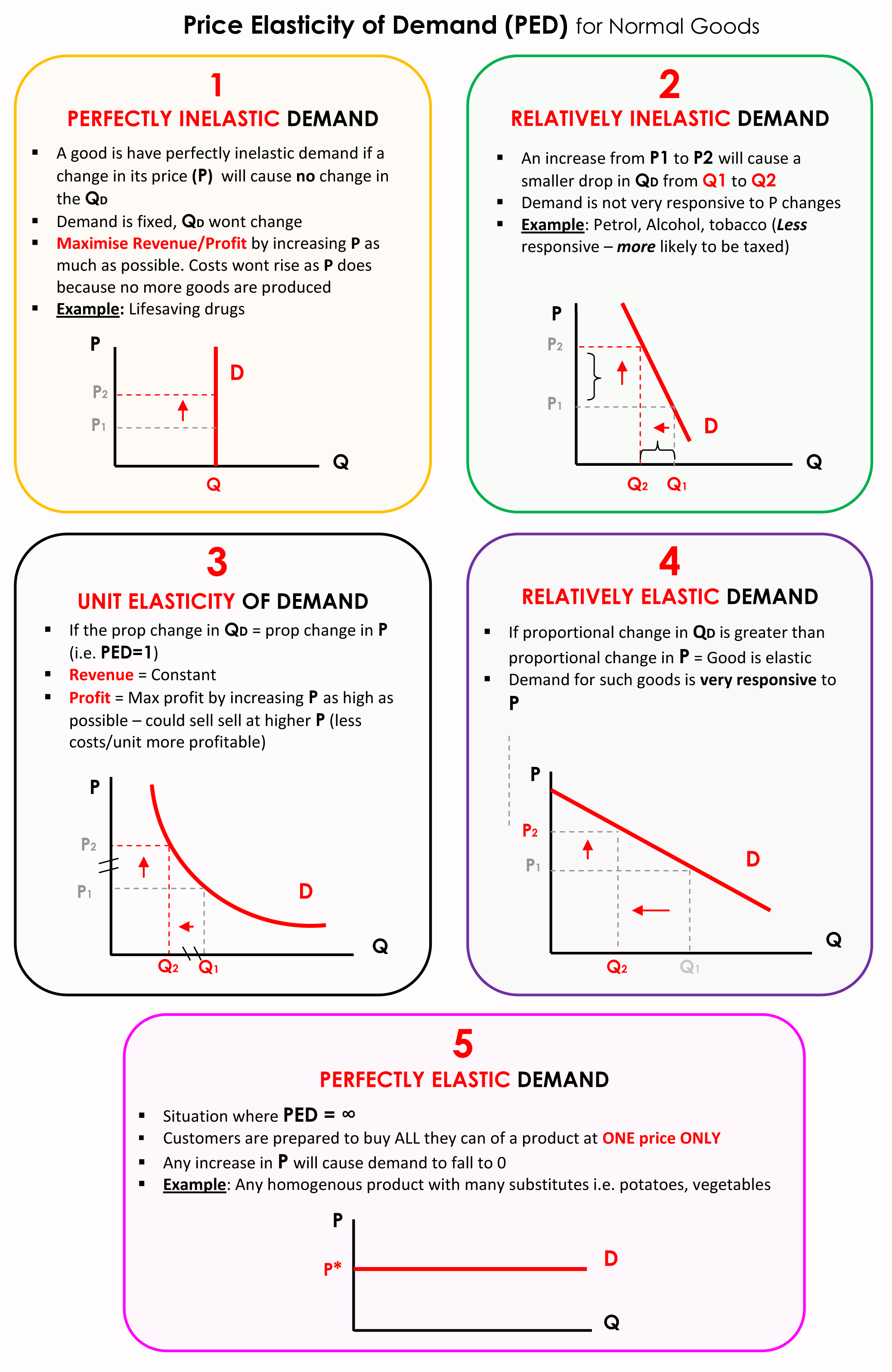 Microeconomics Elasticity Of Demand And Elasticity Of Demand