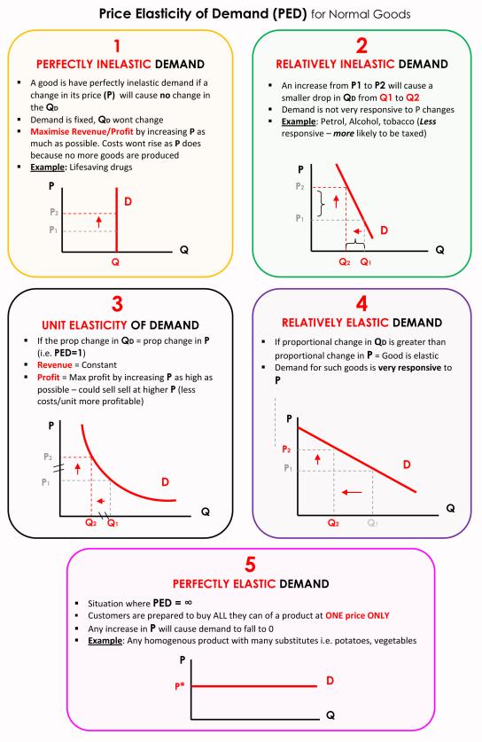 price elasticity of demand pdf