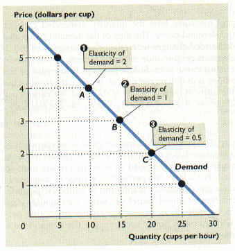 essay on supply and demand and price elasticity Essay # 3 the elasticity of supply: the price elasticity of supply midway this establishes the new equilib­rium point с with the demand curve d, and the.