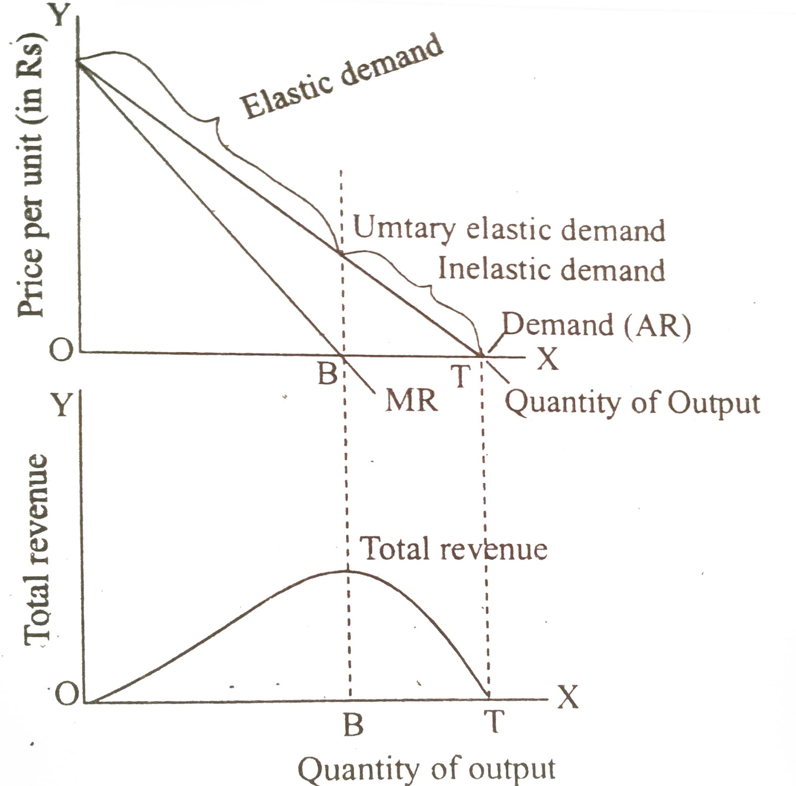 price elasticity of demand The cross elasticity of demand measures the responsiveness of the quantity demanded for a good to a change in the price of another good, keepingother things held constant  it is measured as the percentage change in quantity demanded for the first good that occurs in response to a percentage change in price of the second good.