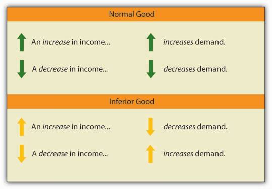 normal good and inferior good
