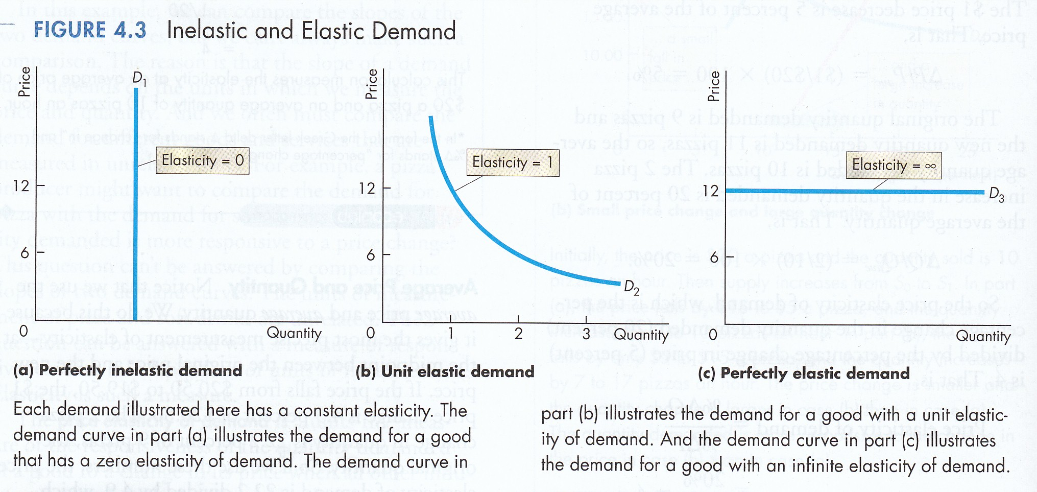 Microeconomics — Elasticity of Demand and Elasticity of ...