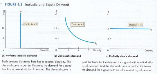 P&B 4.3 Inelastic & Elastic Demand