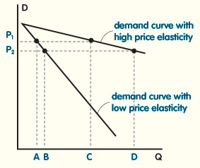 Price_Elasticity_of_Demand