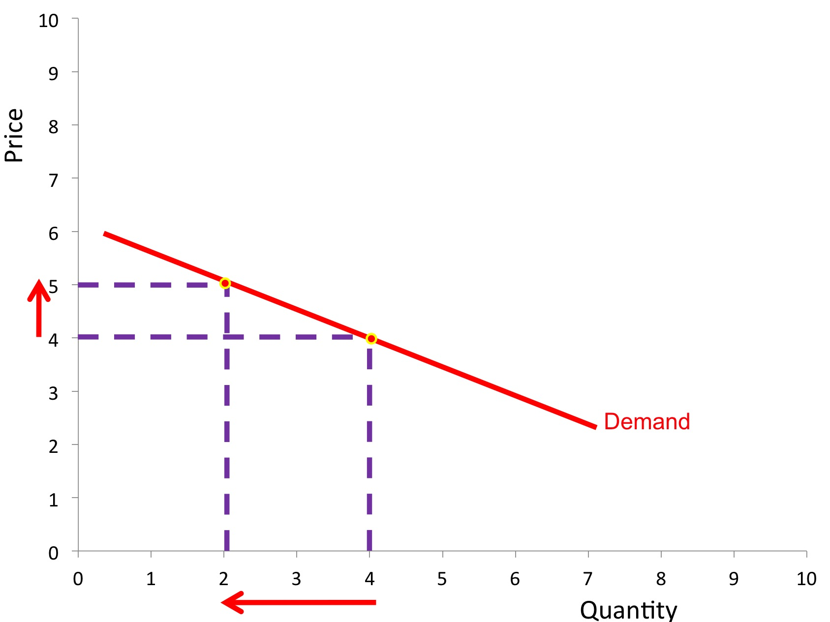 Microeconomics elasticity of demand and elasticity of demand elasticity priceelasticityofdemand slide03 elasticity pooptronica Choice Image
