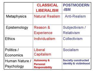 ClassicalLiberalismvsPostmodernism