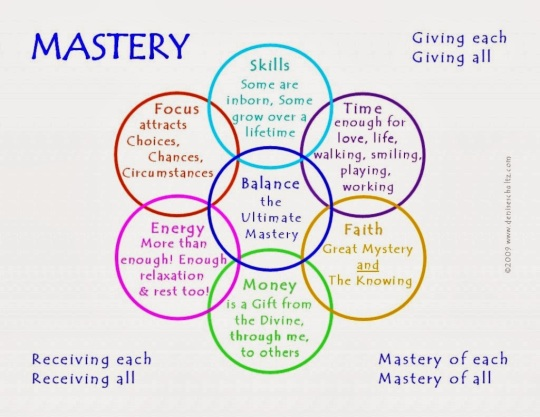 Image result for mastery