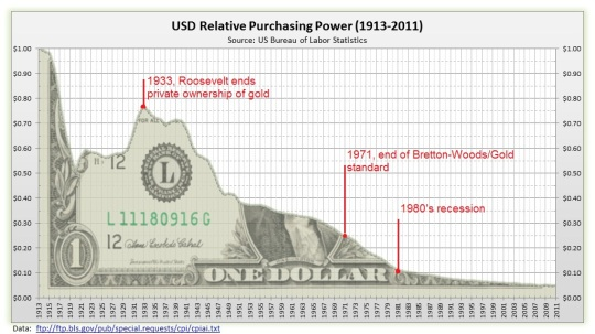 Image result for value of us dollar 1913 through 1916