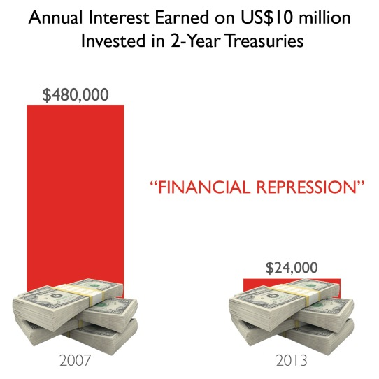 Image result for financial repression