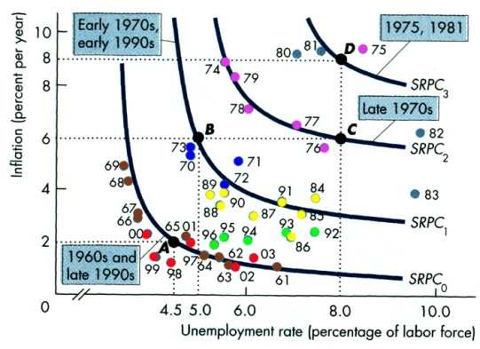 Image result for phillips curve